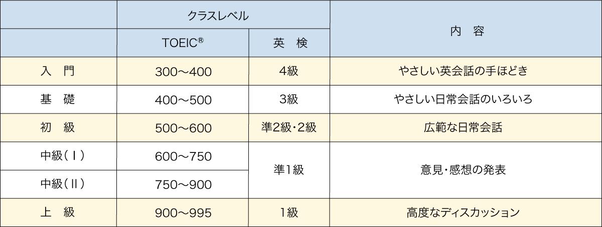 クラスレベル-表-3